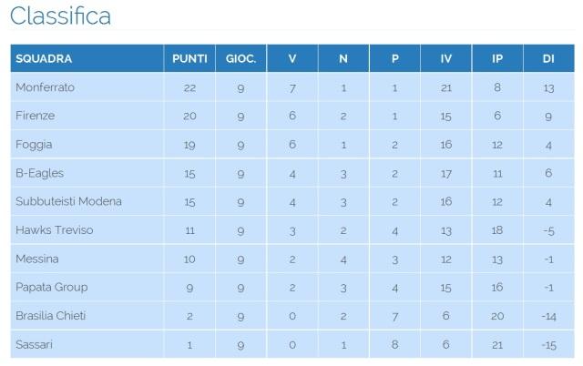 Classifica Andata Campionati Italiani 2014