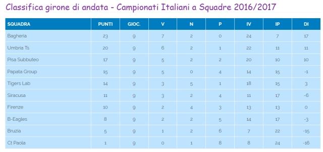 classifica_andata_2016_2017