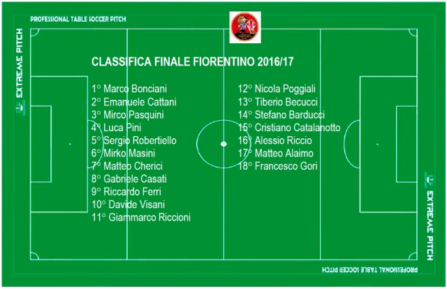 classifica_FINALE_FIORENTINO2017