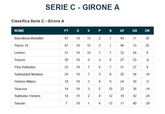 classifica_serieC