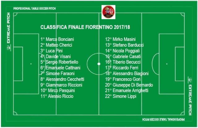 classifica finale fiorentino 2018